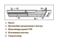Схема обогревателя с теплоизлучающей пластиной.