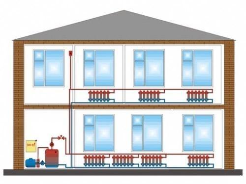 Система отопления дома на основе воды