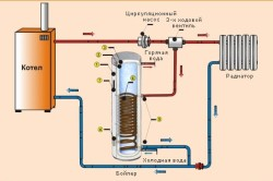 Схема подключения бойлера с циркуляционным насосом