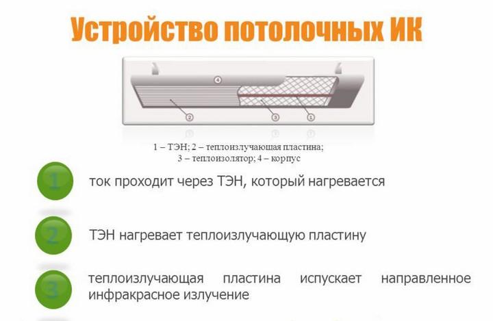 Схема потолочного ИК обогревателя