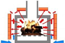 Схема распространения теплового излучения облицованной печи