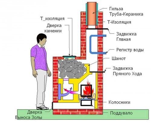 Схема устройства банной печи из кирпича