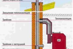 Схема устройства дымохода в здании
