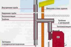Схема устройства дымохода вне здания