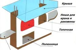 Схема устройства камина барбекю.