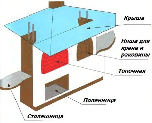 Схема устройства камина барбекю