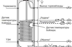 Схема устройства косвенного водонагревателя