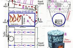 Схема расчета строительства железной печи для бани