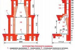 Устройство русского камина