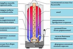 Схема газового накопительного водонагревателя