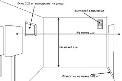 Схема требований к помещению при установке газового котла