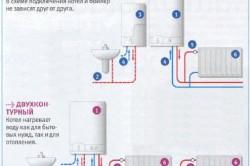 Схема работы одно- и двухконтурного газового котла