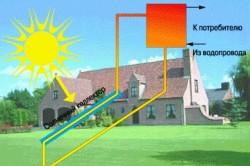Принцип действия солнечного водонагревателя