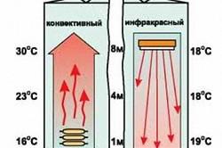 Сравнение инфракрасного и конвективного обогрева