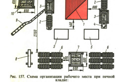 Схема организации рабочего места при печной кладке