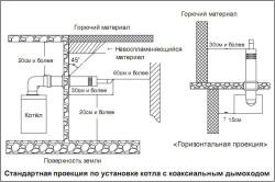 Схема установки котла с дымоходом.