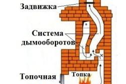 Схема работы отопительной печи.