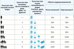 Таблица выбора объема накопительного водонагревателя