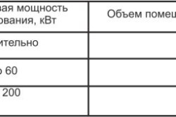 Таблица необходимого объема котельной в зависимости от мощности котла
