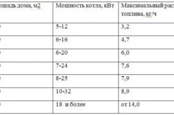 Таблица 1. Расход жидкого топлива в зависимости от площади дома и мощности котла