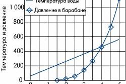 График разогрева типового котла (стандартный)