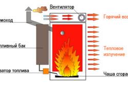 Схема работы теплогенератора