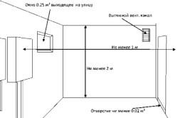 Нормативные требования к помещению для установки газового котл