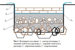 Устройство дровяного камина