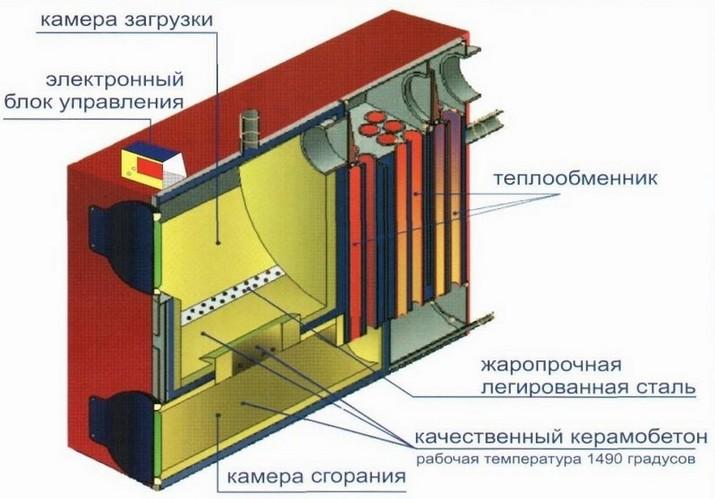 Устройство котла отопления на твердом топливе