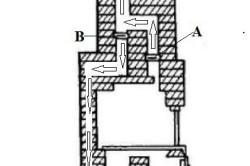 Схема работы отопительно-варочной печи.