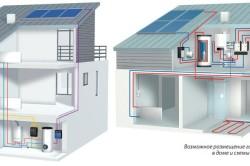 Варианты размещения газового котла в доме