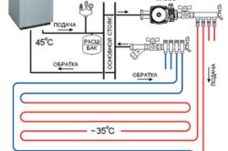 Схема расположения нагревательных элементов теплого водяного пола