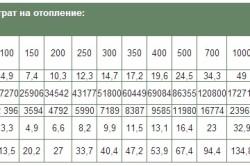 Таблица 2. Сравнение затрат на отопление.