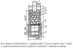 Устройство печи-каменки из железной бочки