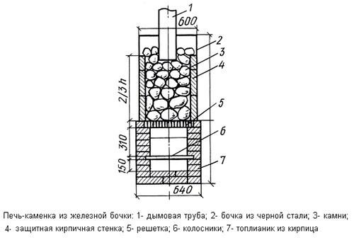 Схема устройства печи-каменки из железной бочки