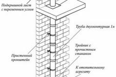 Схема установки дымохода для газового котла внутри дома