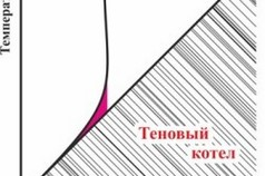 График сравнения электродного и тенового котла