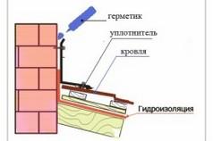 Схема монтажа печной трубы