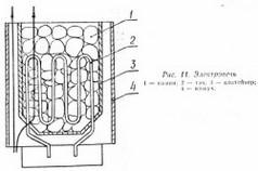 Печь вертикального типа