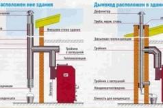 Схема расположения дымохода для на котла на твердом топливе