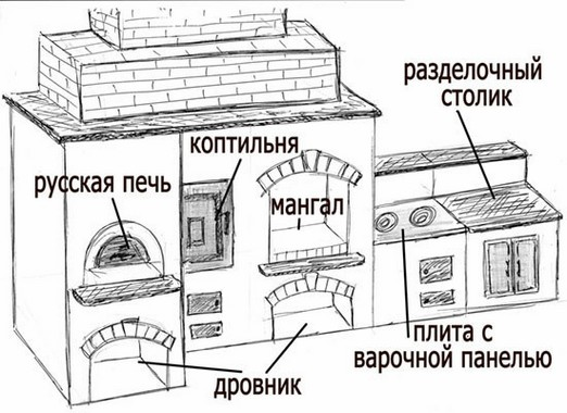 Схема барбекю из кирпича