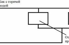 Схема буржуйки с водонагревательным баком