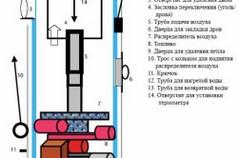 Схема конструкции котла на твердом топливе