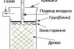 Схема принципа работы дровяной печи длительного горения
