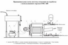 Схема работы котла на отработанном масле