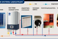 Схема системы циркуляции газового котла