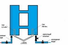 Схема слива водонагревателя