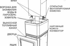 Схема устройства банной печи