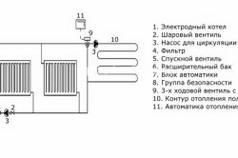 Схема устройства и принципа работы котла