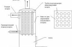 Схема устройства твердотопливного котла, работающего на дровах и стружке